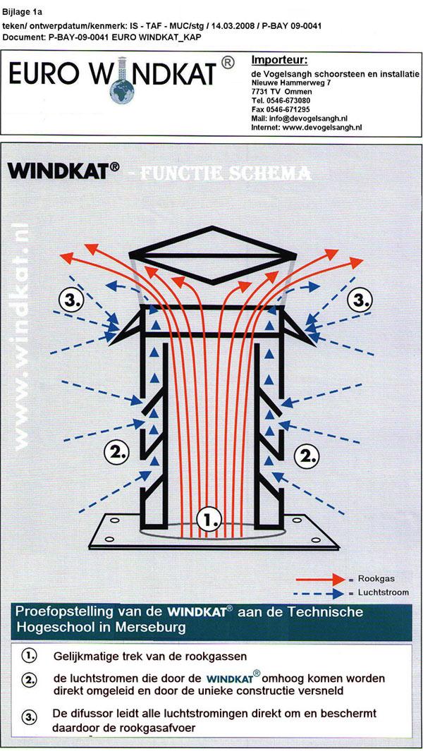 functie-schema